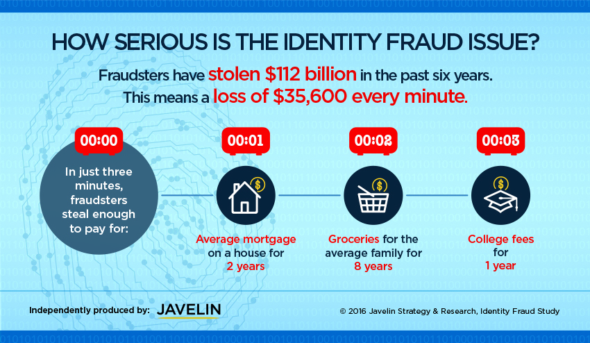 the global issue of identity theft The problem of identity theft   so it is wise to reserve judgment on this issue for now  they steal the victim's identity,.