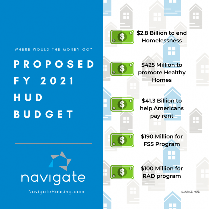HUD Budget